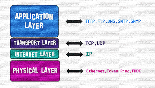 Nouveau TCP/IP pour OpenVMS